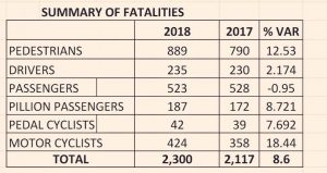 The accidents statistics for 2017 and 2018