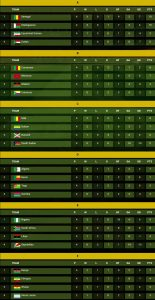AFCON 2019 Qualifiers: Current group standings