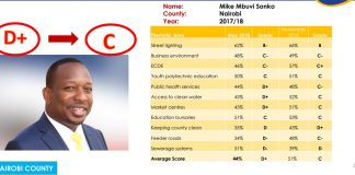 Nairobi County Governor, Mike sonko, records positive performance index in latest research
