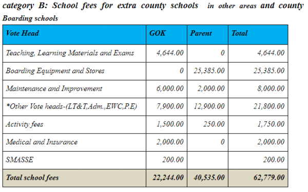 2019 fees for Category B schools
