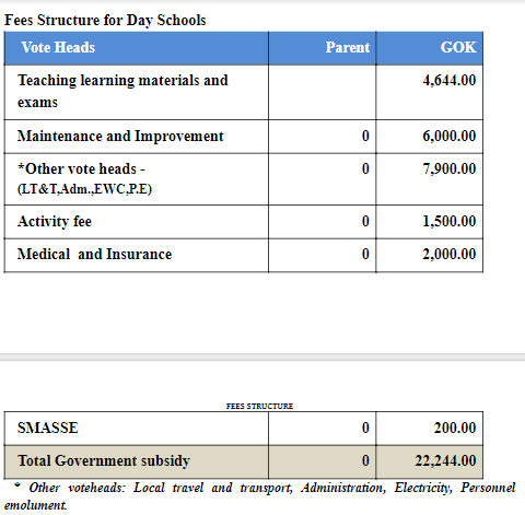 2019 fees for Day Schools