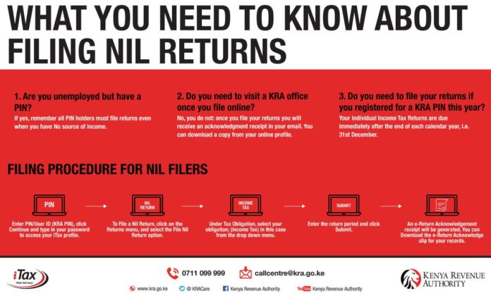Procedure and requirements for filing your KRA individual tax returns online.