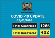 KENYA RECORDS 72 NEW CORONA VIRUS CASES TODAY.
