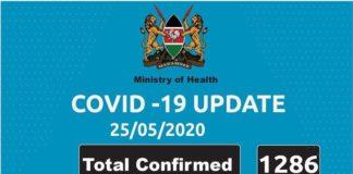 KENYA RECORDS 72 NEW CORONA VIRUS CASES TODAY.